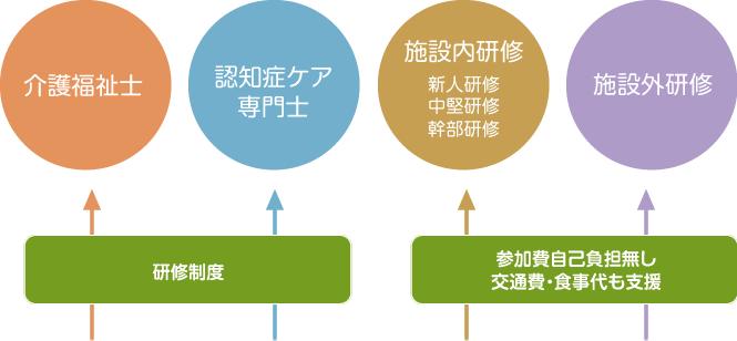 教育・研修/キャリアアップ画像